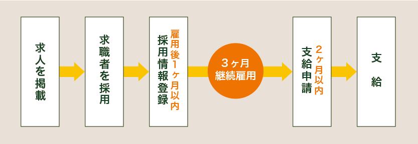 【事業主さまへ】大阪府雇用促進支援金について