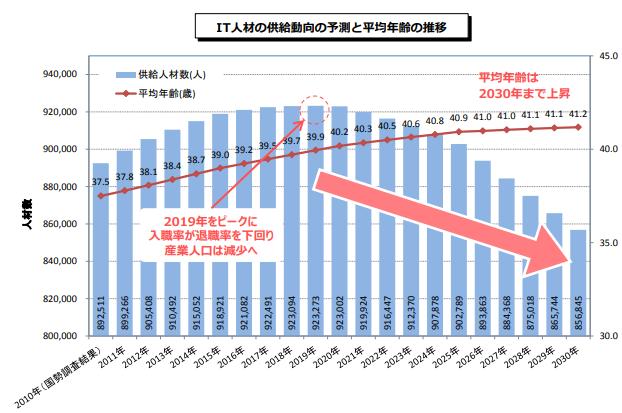 IT人材の動向と平均年齢の推移